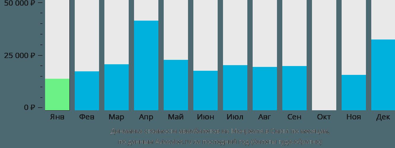 Динамика стоимости авиабилетов из Монреаля в Сиэтл по месяцам