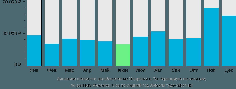 Динамика стоимости авиабилетов из Монреаля в Сан-Франциско по месяцам