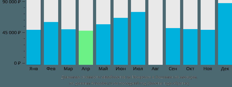 Динамика стоимости авиабилетов из Монреаля в Хошимин по месяцам