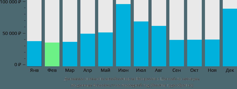 Динамика стоимости авиабилетов из Монреаля в Шанхай по месяцам