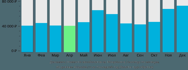 Динамика стоимости авиабилетов из Монреаля в Сингапур по месяцам