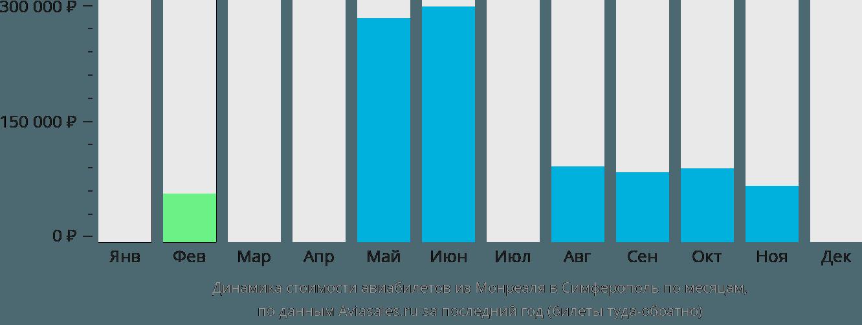 Динамика стоимости авиабилетов из Монреаля в Симферополь по месяцам