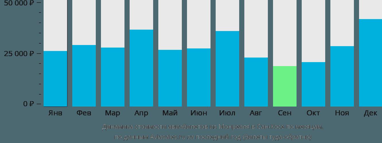Динамика стоимости авиабилетов из Монреаля в Сан-Хосе по месяцам