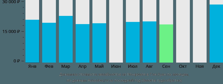 Динамика стоимости авиабилетов из Монреаля в Сан-Хуан по месяцам