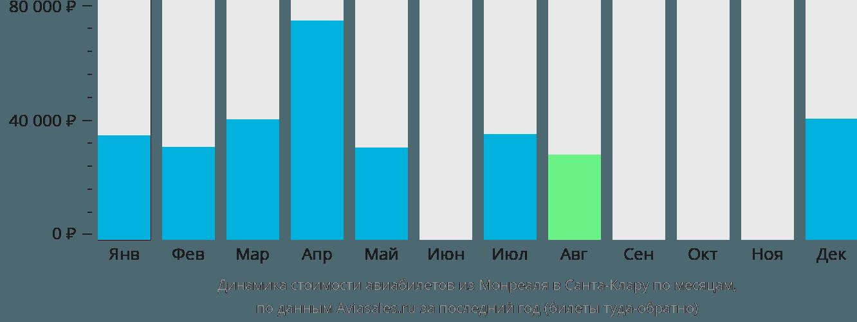 Динамика стоимости авиабилетов из Монреаля в Санта-Клару по месяцам