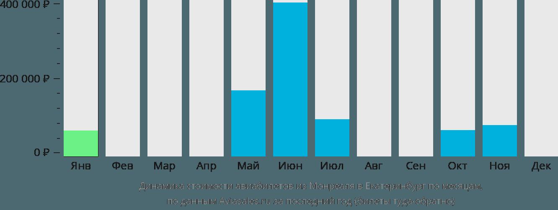 Динамика стоимости авиабилетов из Монреаля в Екатеринбург по месяцам