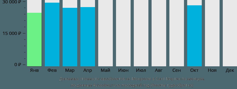 Динамика стоимости авиабилетов из Монреаля в Синт-Мартен по месяцам