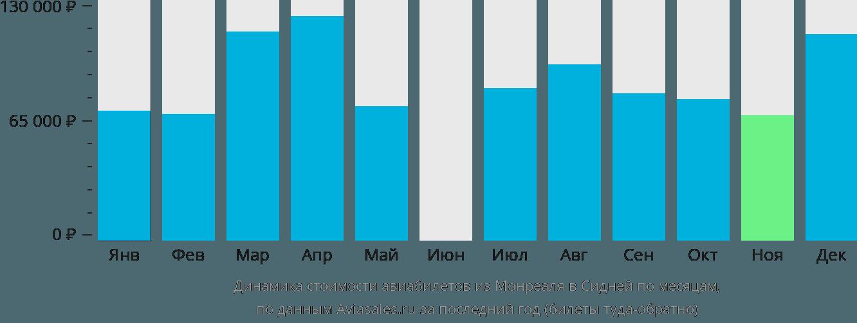 Динамика стоимости авиабилетов из Монреаля в Сидней по месяцам