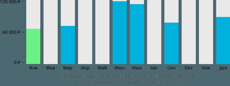 Динамика стоимости авиабилетов из Монреаля в Тбилиси по месяцам
