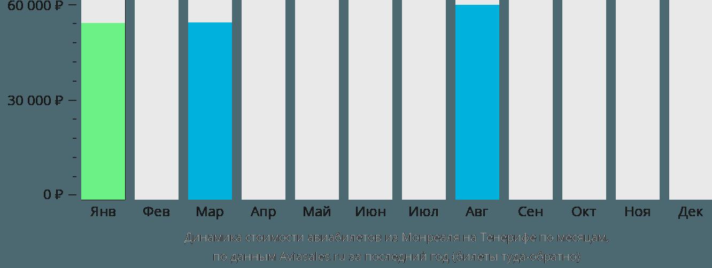 Динамика стоимости авиабилетов из Монреаля на Тенерифе по месяцам