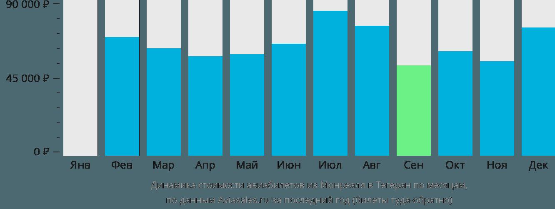 Динамика стоимости авиабилетов из Монреаля в Тегеран по месяцам