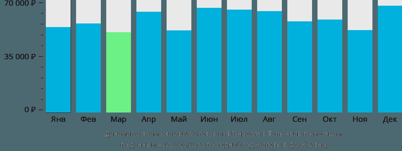 Динамика стоимости авиабилетов из Монреаля в Тель-Авив по месяцам