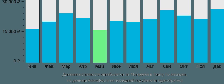 Динамика стоимости авиабилетов из Монреаля в Тампу по месяцам