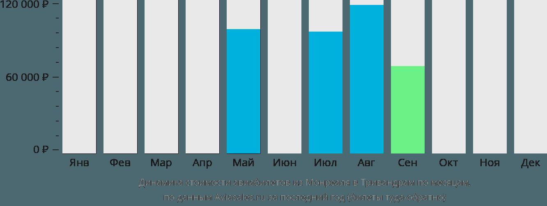 Динамика стоимости авиабилетов из Монреаля в Тривандрам по месяцам