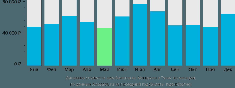Динамика стоимости авиабилетов из Монреаля в Тунис по месяцам