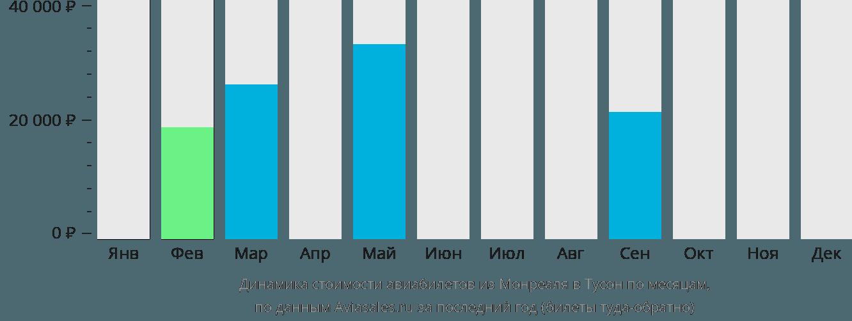 Динамика стоимости авиабилетов из Монреаля в Тусон по месяцам