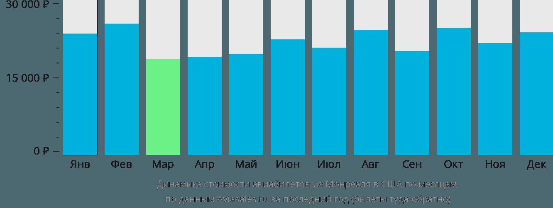 Динамика стоимости авиабилетов из Монреаля в США по месяцам