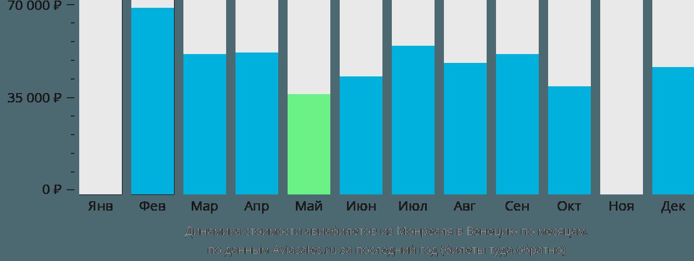 Динамика стоимости авиабилетов из Монреаля в Венецию по месяцам