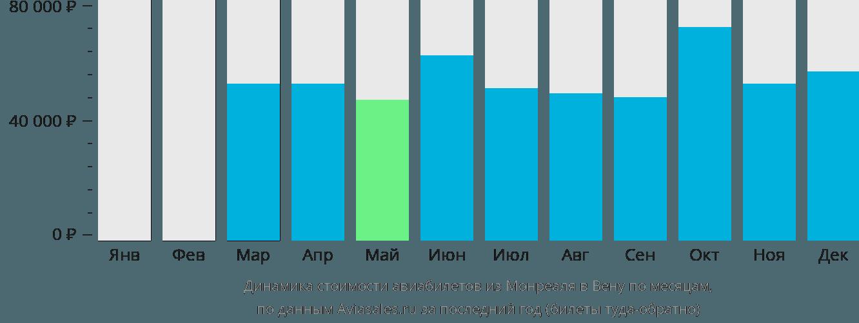 Динамика стоимости авиабилетов из Монреаля в Вену по месяцам