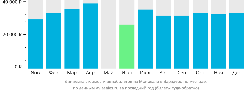 Динамика стоимости авиабилетов из Монреаля в Варадеро по месяцам