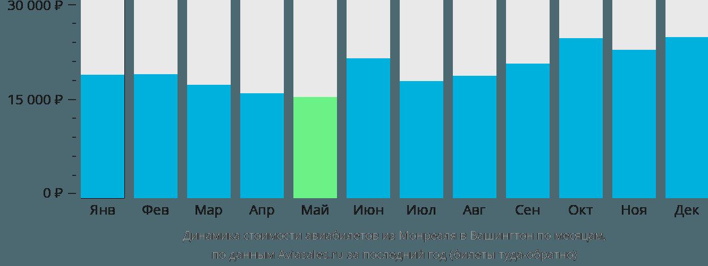 Динамика стоимости авиабилетов из Монреаля в Вашингтон по месяцам