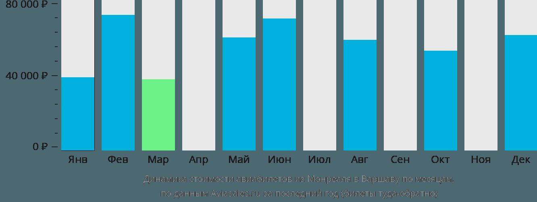 Динамика стоимости авиабилетов из Монреаля в Варшаву по месяцам