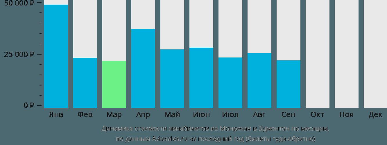 Динамика стоимости авиабилетов из Монреаля в Эдмонтон по месяцам