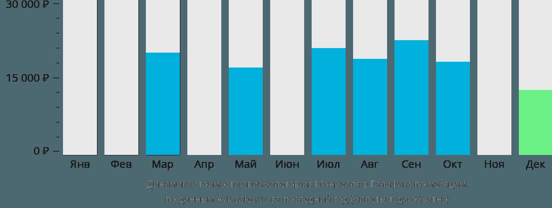 Динамика стоимости авиабилетов из Монреаля в Галифакс по месяцам