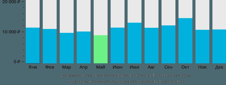 Динамика стоимости авиабилетов из Монреаля в Торонто по месяцам