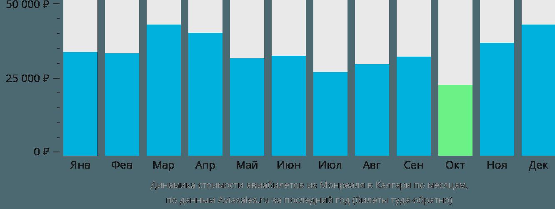 Динамика стоимости авиабилетов из Монреаля в Калгари по месяцам