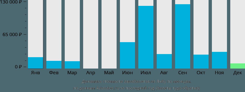Динамика стоимости авиабилетов из Янбу по месяцам