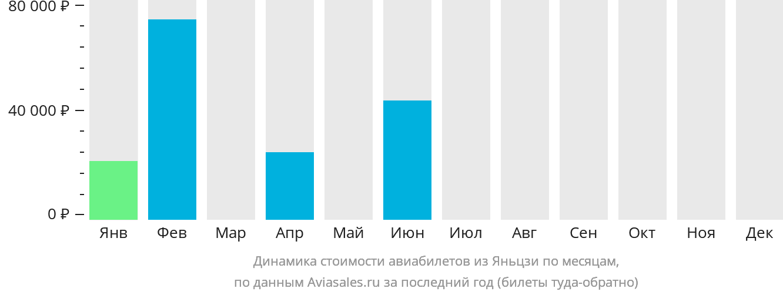Динамика стоимости авиабилетов из Яньцзи по месяцам