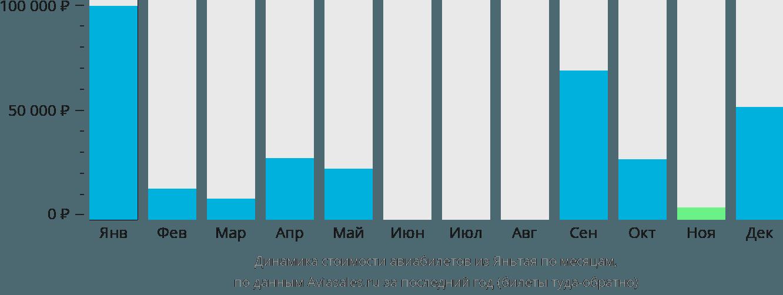 Динамика стоимости авиабилетов из Яньтая по месяцам