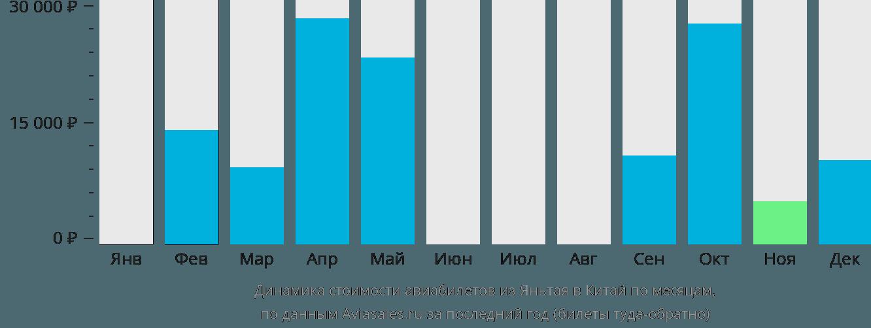 Динамика стоимости авиабилетов из Яньтая в Китай по месяцам