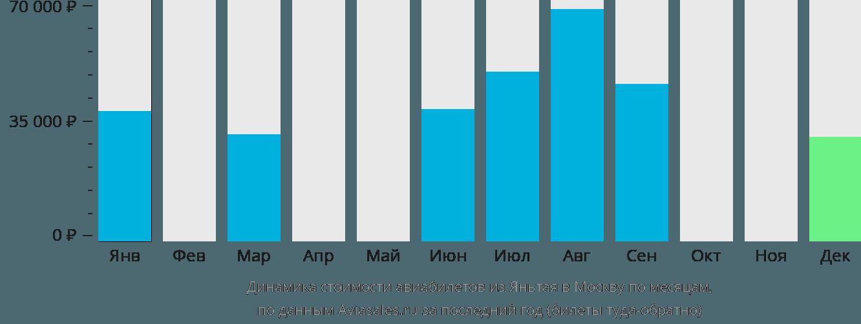 Динамика стоимости авиабилетов из Яньтая в Москву по месяцам