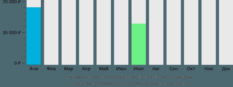Динамика стоимости авиабилетов из Яньтая в Россию по месяцам