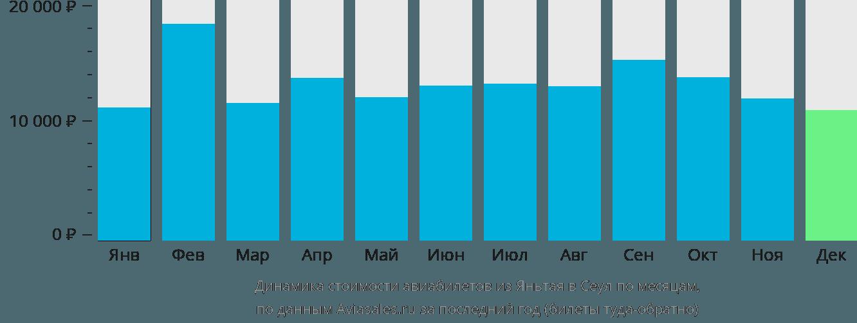 Динамика стоимости авиабилетов из Яньтая в Сеул по месяцам