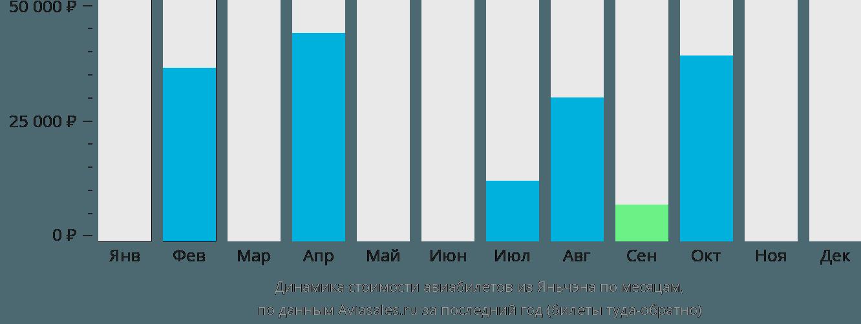 Динамика стоимости авиабилетов из Яньчэна по месяцам