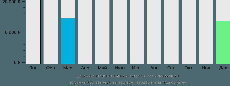 Динамика стоимости авиабилетов из Йолы по месяцам
