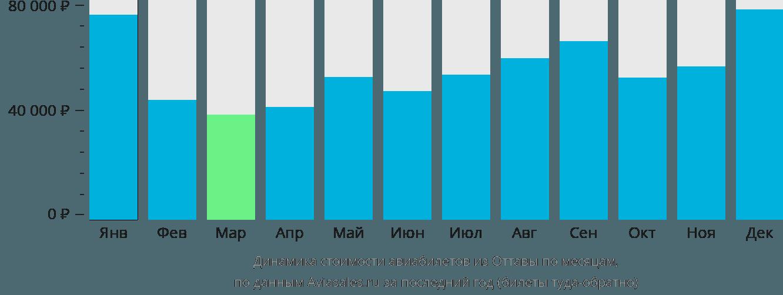 Динамика стоимости авиабилетов из Оттавы по месяцам