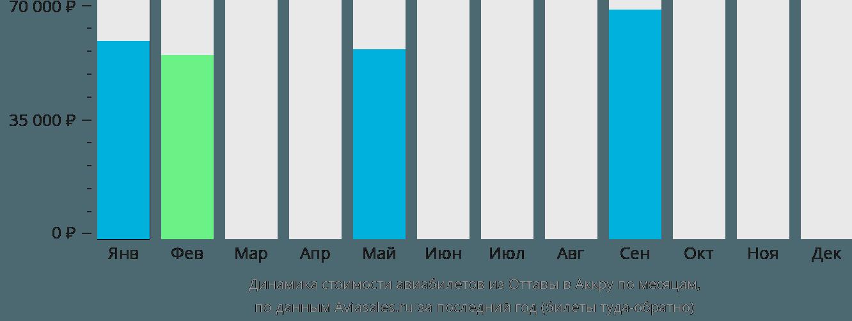 Динамика стоимости авиабилетов из Оттавы в Аккру по месяцам