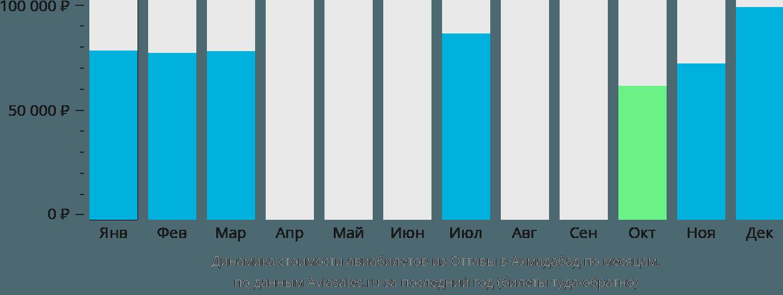 Динамика стоимости авиабилетов из Оттавы в Ахмадабад по месяцам