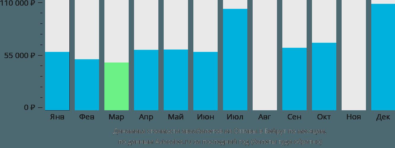 Динамика стоимости авиабилетов из Оттавы в Бейрут по месяцам