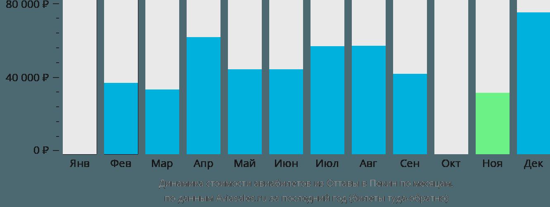 Динамика стоимости авиабилетов из Оттавы в Пекин по месяцам