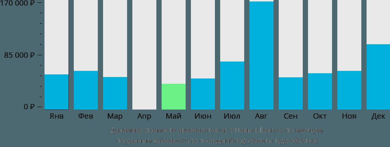 Динамика стоимости авиабилетов из Оттавы в Бангкок по месяцам