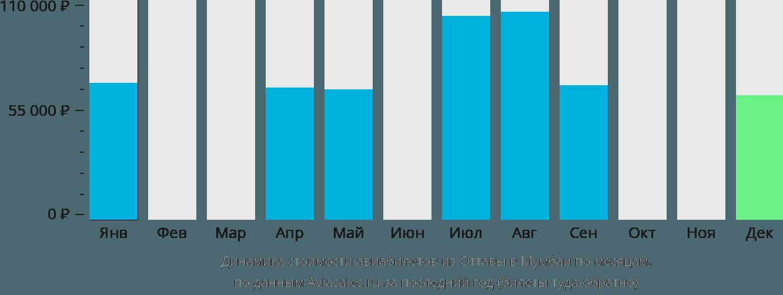 Динамика стоимости авиабилетов из Оттавы в Мумбаи по месяцам