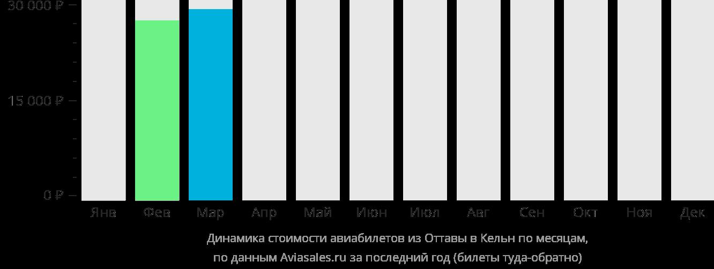 Динамика стоимости авиабилетов из Оттавы в Кёльн по месяцам