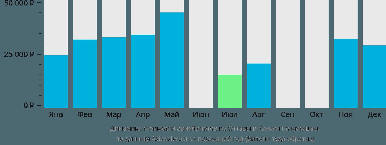 Динамика стоимости авиабилетов из Оттавы в Канкун по месяцам