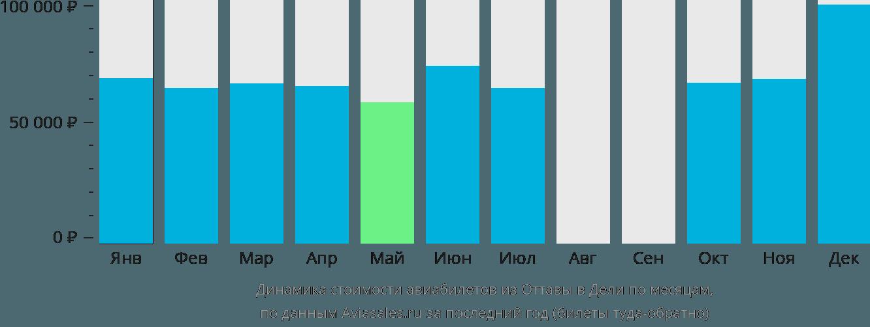 Динамика стоимости авиабилетов из Оттавы в Дели по месяцам