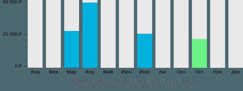 Динамика стоимости авиабилетов из Оттавы в Гавану по месяцам